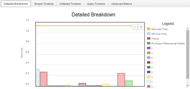 P3 Plugin Profiler Résultats détaillés
