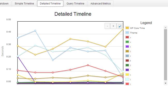 P3 Plugin Profiler Timeline