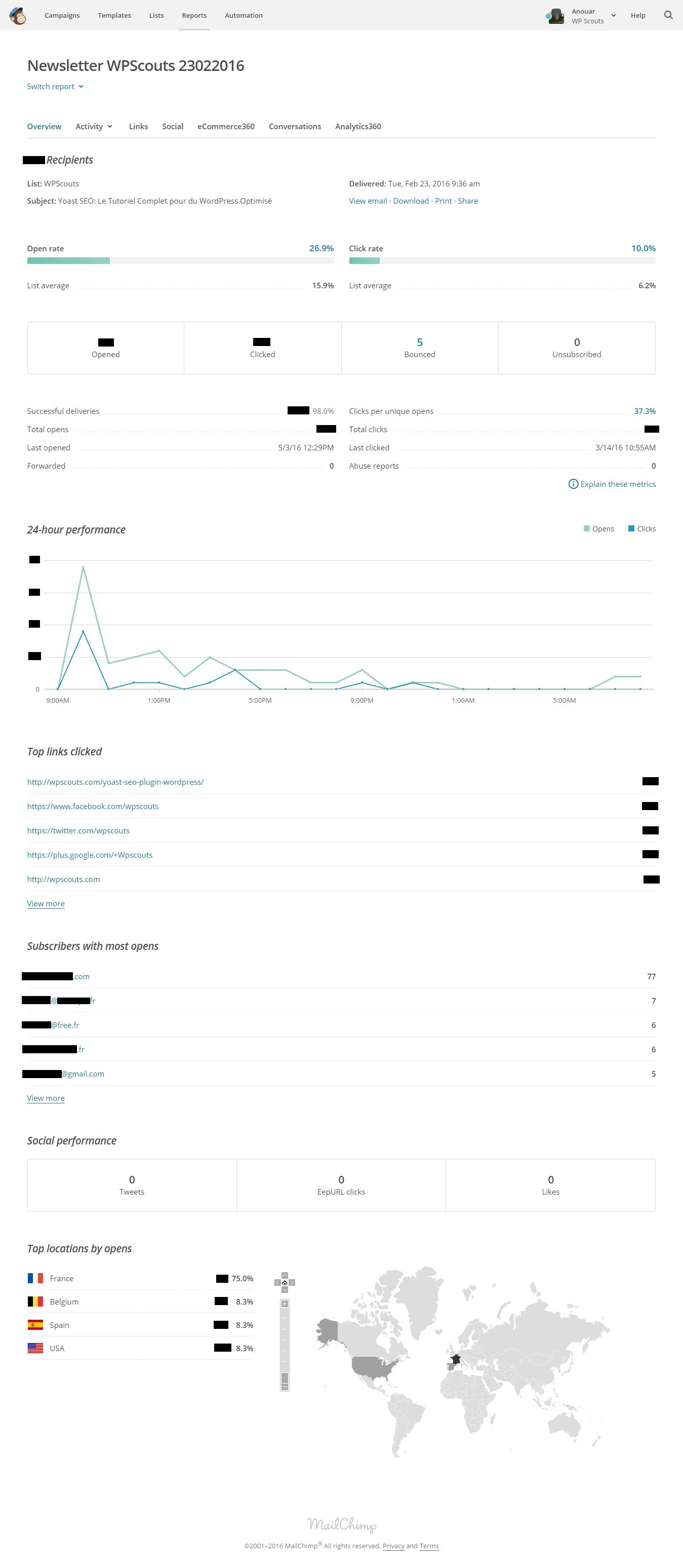 Rapport de statistiques de suivi d'une newsletter Mailchimp